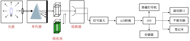 水产品安全综合检测仪